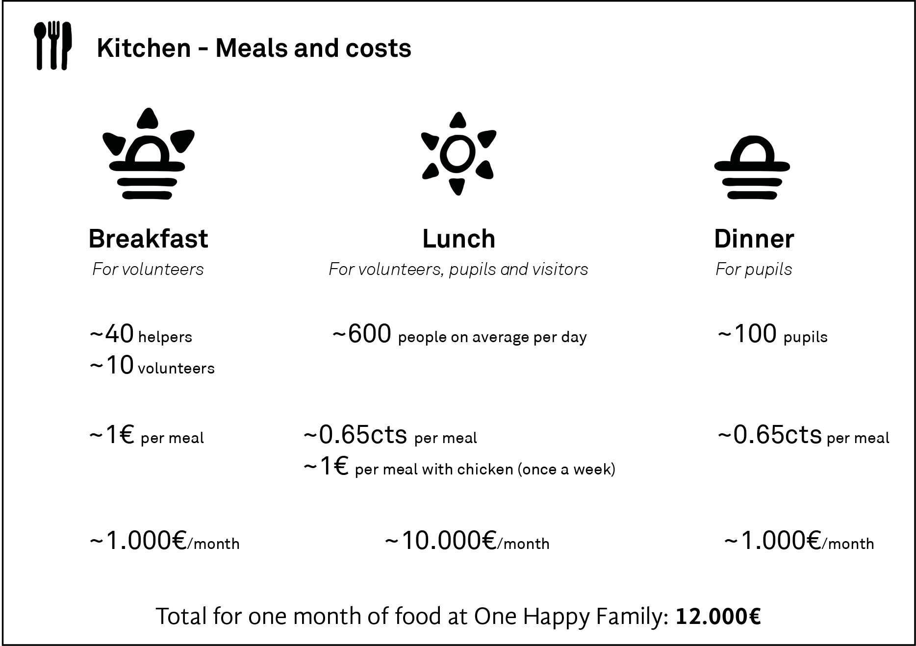 One Month Of Food One Happy Family Community Center Lesvos Ohf